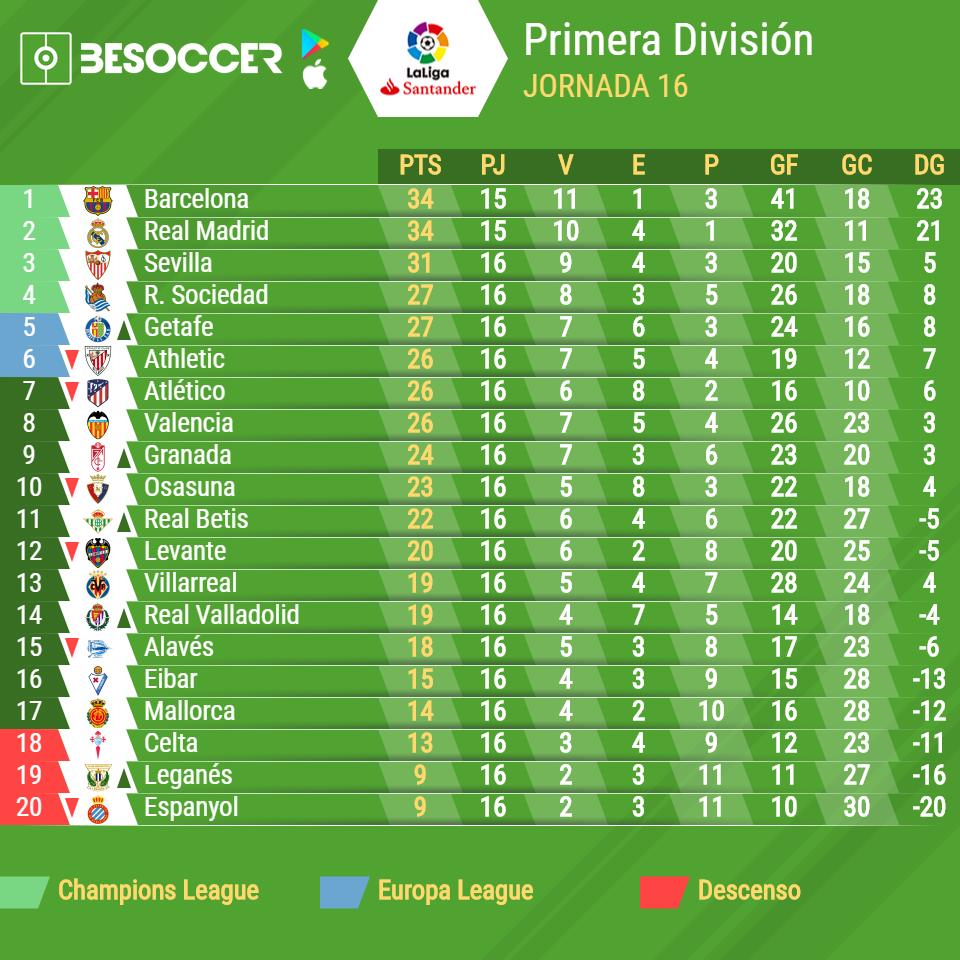 Así va la tabla de clasificación de la Liga Santander 2019-20