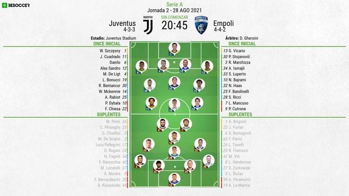 Alineaciones confirmadas del Juventus-Empoli. BeSoccer