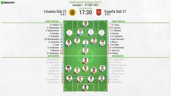 Sigue el directo del Lituania Sub 21-España Sub 21.BeSoccer