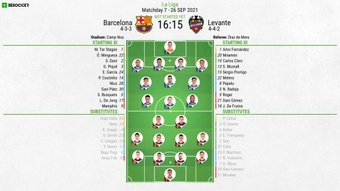 Barcelona v Levante, La Liga 2021/22, matchday 7, 26/9/2021 - Official line-ups. BeSoccer