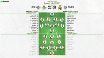 Compos officielles : Betis Séville-Real Madrid. BeSoccer