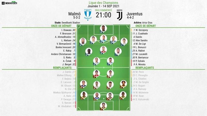 Compos officielles Malmö-Juventus, Ligue des champions J1, 2021. BeSoccer