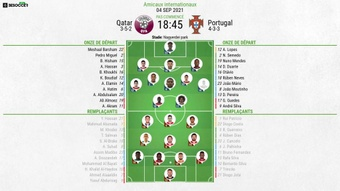 Compos officielles Qatar-Portugal, Amical, 2021. BeSoccer