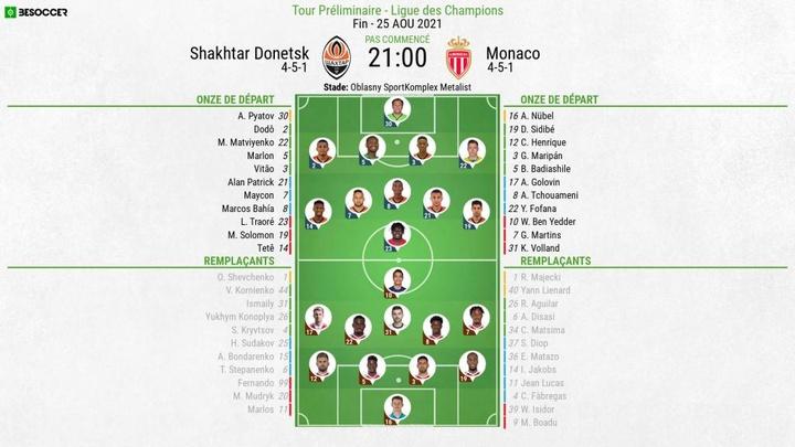 Compos officielles : Shakhtar Donetsk - Monaco. BeSoccer