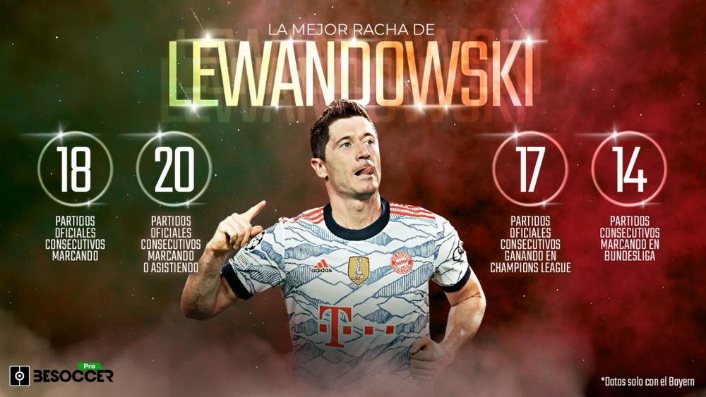 La mejor racha de la carrera de Lewandowski. BeSoccer