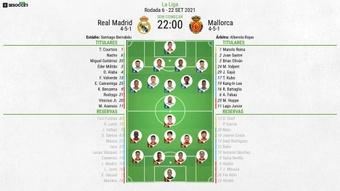 Escalações de Real Madrid e Mallorca pela 6º rodada de LaLiga. BeSoccer
