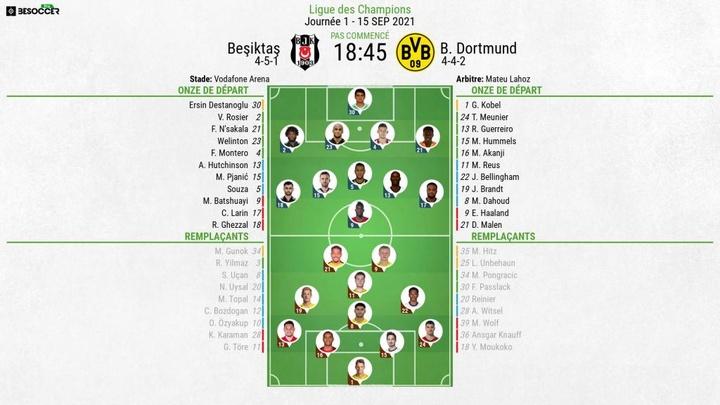 Compos officielles : Besiktas-Borussia Dortmund. BeSoccer