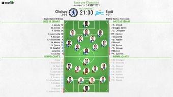 Compos officielles : Chelsea-Zenit. BeSoccer