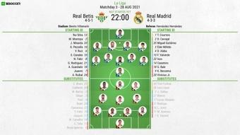 Real Betis v Real Madrid, La Liga 2021/22, 28/8/2021, matchday 3 - Official line-ups. BeSoccer