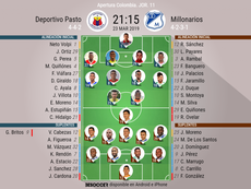 Onces confirmados del Deportivo Pasto-Millonarios. BeSoccer