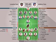 Onces confirmados del Levante-Atlético de Madrid. BeSoccer