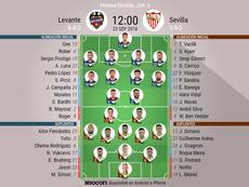 Onces confirmados del Levante-Sevilla. BeSoccer