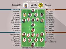 Alineaciones confirmadas del Tigres-América. BeSoccer