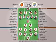 Onces de Mallorca y Málaga. BeSoccer