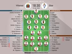Alineaciones oficiales para el Villarreal-Eibar. BeSoccer