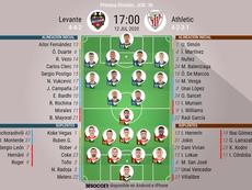 Alineaciones del Levante-Athletic correspondientes a la jornada 36 de LaLiga 2019-20. BeSoccer