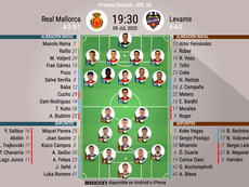 Onces del Mallorca-Levante. BeSoccer