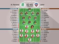 Alineaciones oficiales del Nacional-Junior, partido de ida de cuartos de la Copa Colombia. BeSoccer
