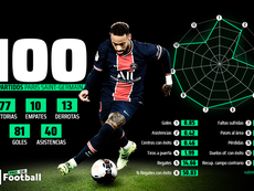 Neymar, 100 partidos jugados y 89 que se perdió. ProFootballDB