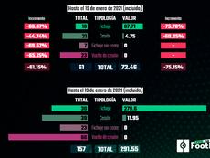 Así está el mercado de invierno 20-21. ProFootballDB
