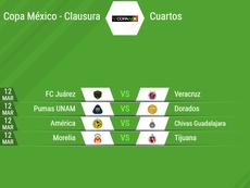 Así quedan los cuartos de final de la Copa Mx Clausura 2019. BeSoccer