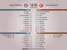 Bayern Munich v Dusseldorf. Bundesliga 2019/20. Matchday 29, 30/05/2020-official line.ups. BeSoccer