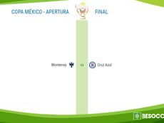 Ya tenemos finalistas para la Copa en México. BeSoccer