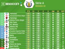 lassificação do Campeonato Brasileiro 2018 - 33ª Rodada. BeSoccer