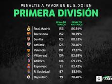 Madrid y Barça tiene más penaltis que nadie. ProFootballDB
