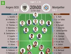 Compos officielles de Angers-Montpellier . BeSoccer