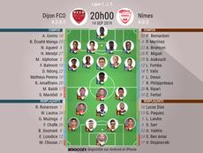 Les compos officielles du match de Ligue 1 entre Dijon et Nîmes. BeSoccer