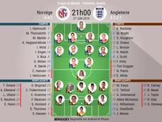 Compos officielles du match de la Coupe du monde entre la Norvège et l'Angleterre. BeSoccer