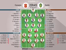 Compos officielles Espagne-Suède, qualifications à l'Euro 2020, 10/06/2019. BeSoccer