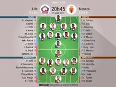 Suivez les moments forts du match de Ligue 1 entre Lille et Monaco. AFP
