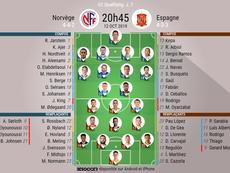 Compos officielles Norvège-Espagne, 7e j. des qualifications à l'Euro 2020, 12/10/2019. BeSoccer