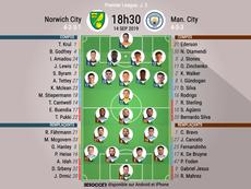 Compos officielles Norwich-Manchester City, Premier League, J.5, 14/09/2019, BeSoccer.