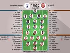 Les compos officielles entre Tottenham et Arsenal. BeSoccer