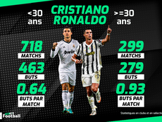 Le 'Old Cristiano' dépasse le 'Young Ronald'. beSoccer