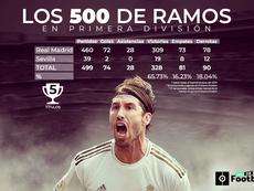 500 partidos de Sergio Ramos en Primera División. BeSoccer