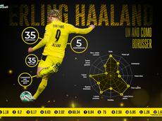 Haaland cumplió un año en el Borussia Dortmund. ProFootballDB