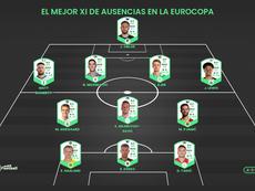 El mejor XI de ausentes en la próxima Eurocopa. ProFootballDB