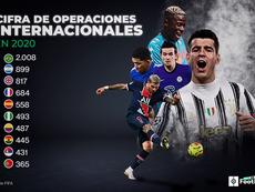 Los brasileños, protagonistas de los fichajes en 2020. ProFootballDB