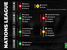 Estos son los ascensos y descensos de la Liga de las Naciones 2020-21. BeSoccer