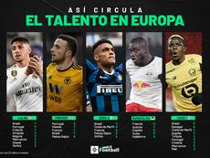 El mapa del talento joven en Europa. BeSoccer