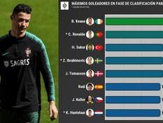 El penúltimo récord que persigue Cristiano Ronaldo. AFP