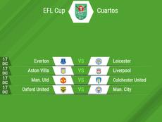 Horarios de los cuartos de final de la EFL Cup. BeSoccer