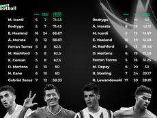 Los cuatro delanteros más eficientes de la Champions. ProFootballDB