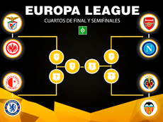 Estos son los cruces de cuartos de final de Europa League 18-19. BeSoccer