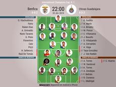 Escalações de Benfica e Chivas Guadalajara para a ICC 2019. BeSoccer