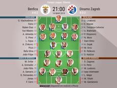 Escalações de Benfica e Dinamo Zagreb. BeSoccer